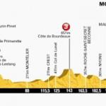 profil Tour-Mont Ventoux